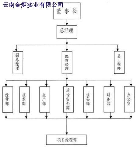 公司组织机构图